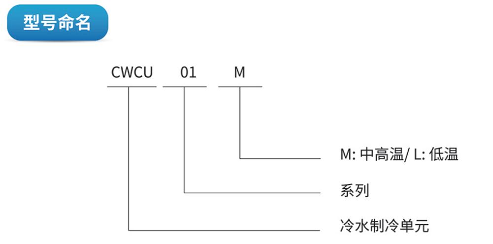 CWCU型号命名